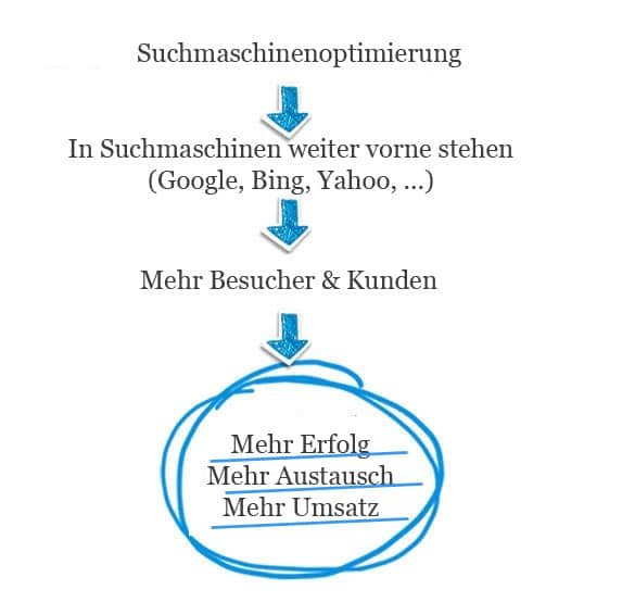 Suchmaschinenoptimierung-Google-SEO