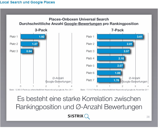 Bewertungen als Rankingfaktor bei Google Places - Reputations-management
