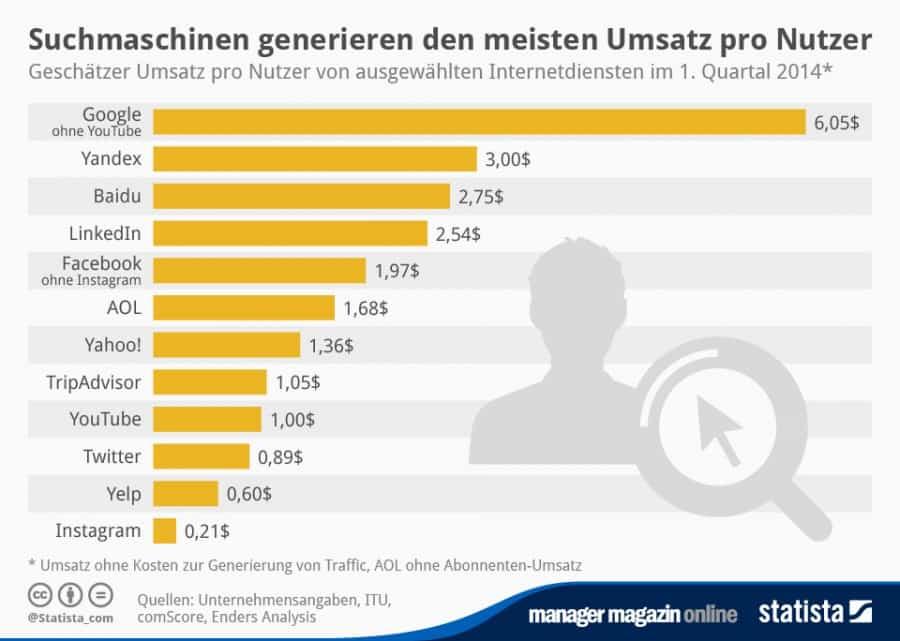Suchmaschinenoptimierung für Neukunden und Umsatz 2014 - SEO-Agentur